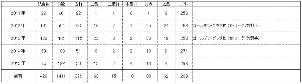 【荒波翔】成績_2015
